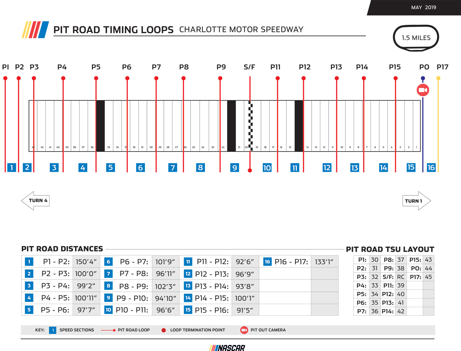 Charlotte Pit Road Timing