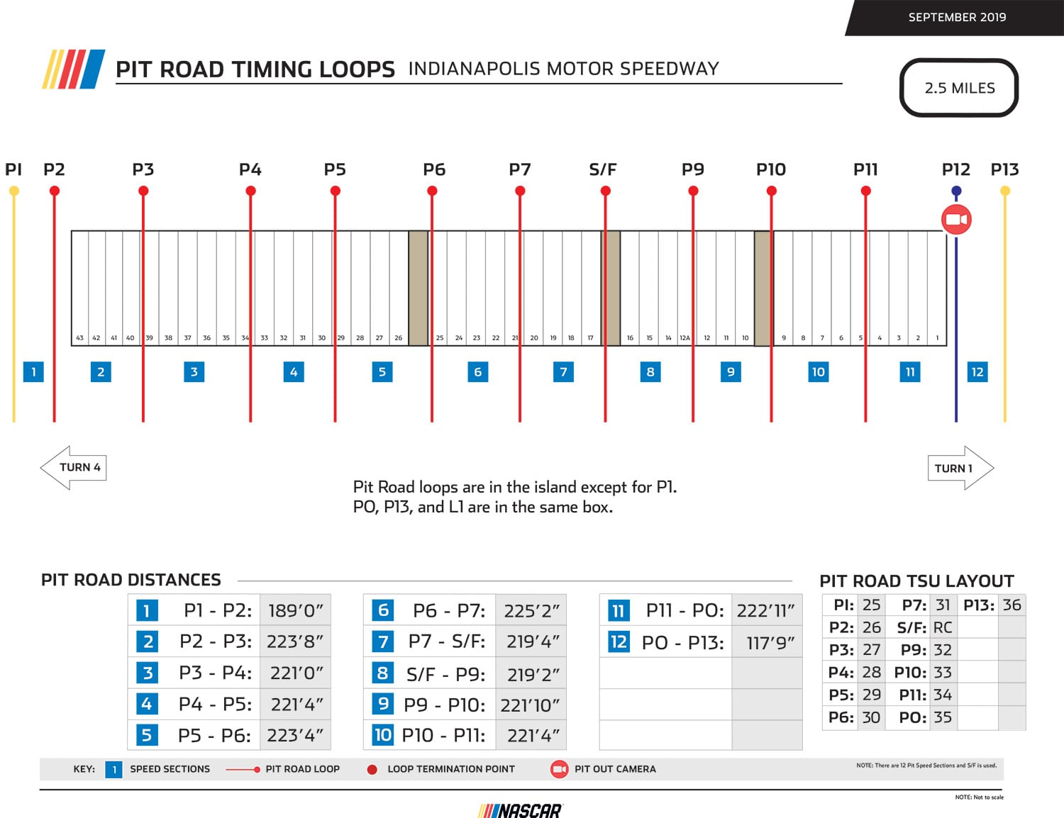 Indy Pit Road Timing
